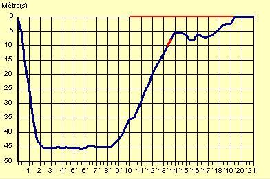 tauchprofil-grund-210407.JPG